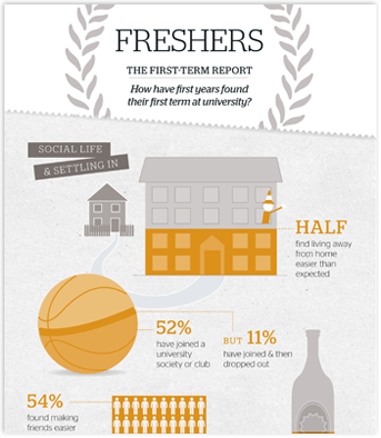 Which? releases new research on what students should expect in their first semester at university