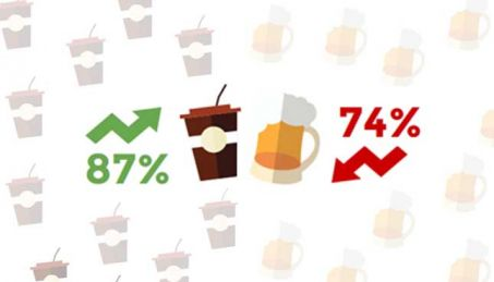 Students drink coffee more than alcohol